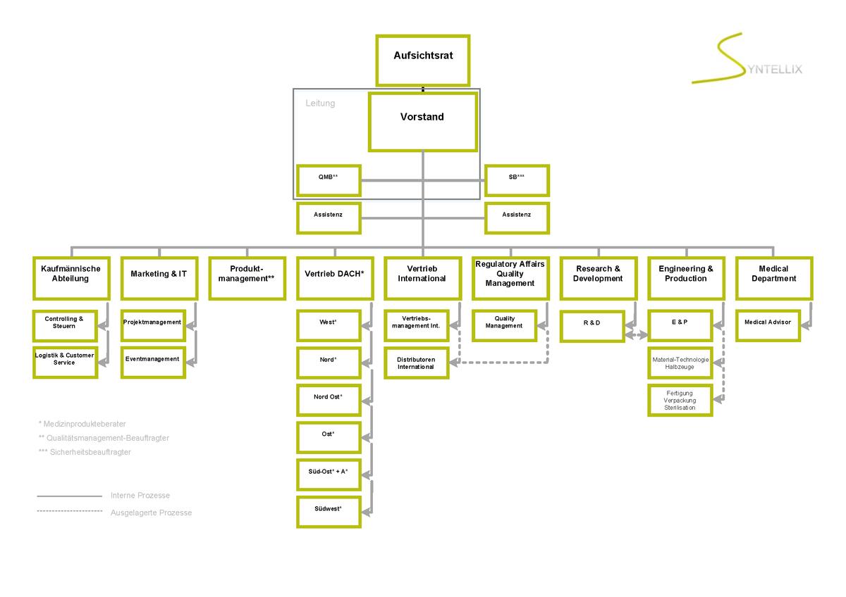 Organigramm der Syntellix AG