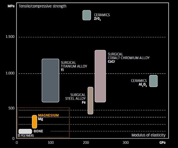 Biomechanical properties compared